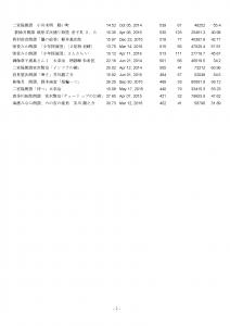 Video作品登録日視聴視聴平均時間_ページ_2